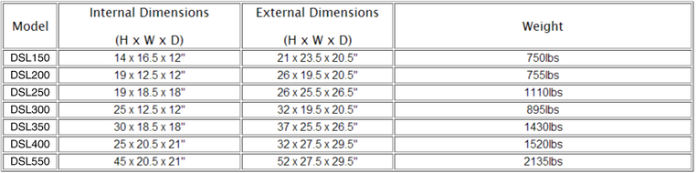 High Security table sizes